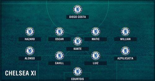 """Conte hoàn tất """"Dream Team"""", Chelsea chẳng ngán ai - 2"""