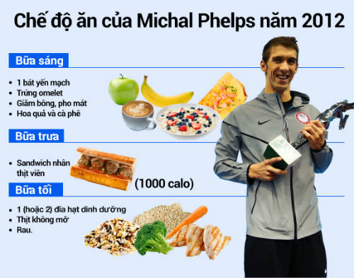 Bí quyết giúp kình ngư Phelps giành 23 HCV Olympic - 3