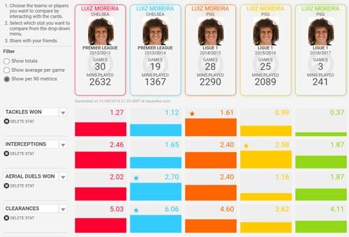 David Luiz trở lại Chelsea: Vượt lên chính mình - 2