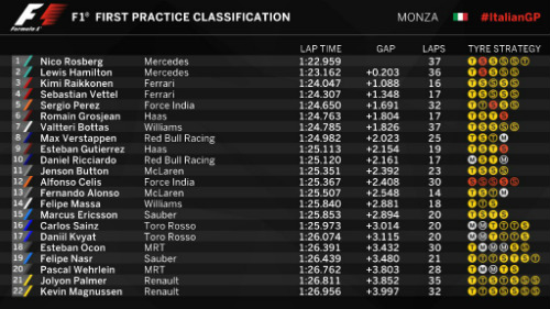 F1 - Chạy thử Italian GP: Ferrari thu hẹp khoảng cách - 1