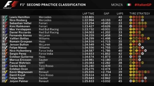 F1 - Chạy thử Italian GP: Ferrari thu hẹp khoảng cách - 2