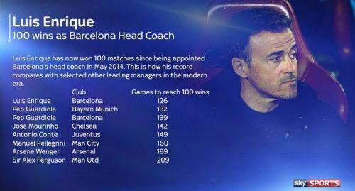 Sau 100 trận thắng, Enrique lập thêm kỷ lục ở Barca - 1