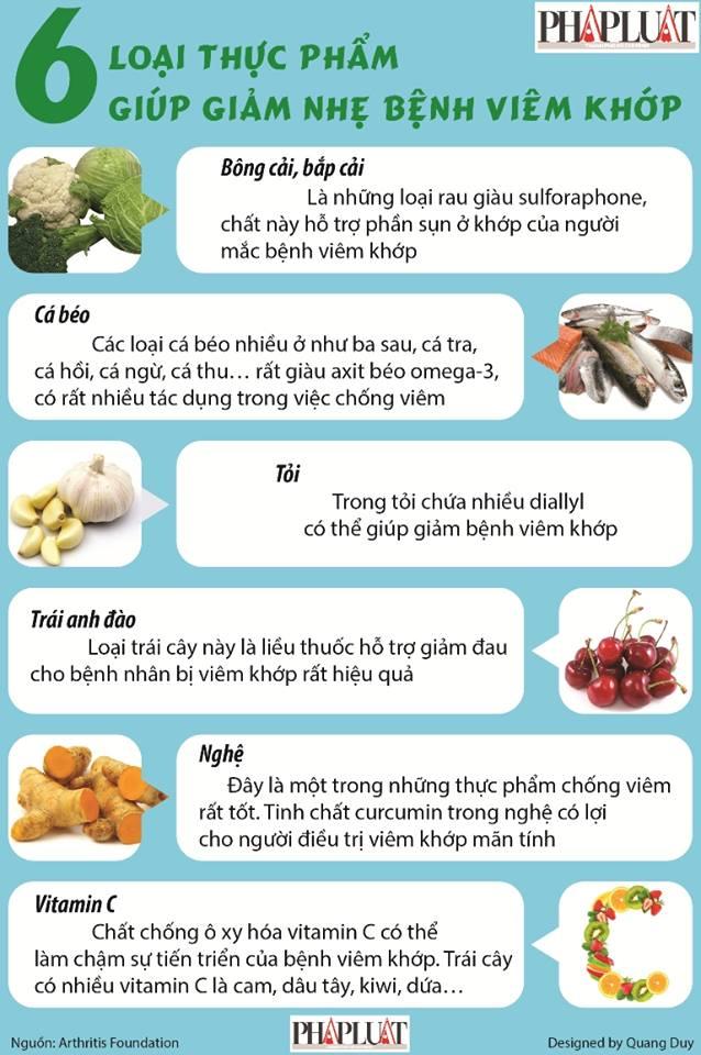 Infographic: 6 thực phẩm giúp giảm bệnh viêm khớp - 1