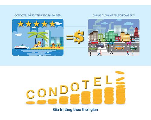 Condotel Sun Group – Giá trị từ hệ sinh thái nghỉ dưỡng - 3