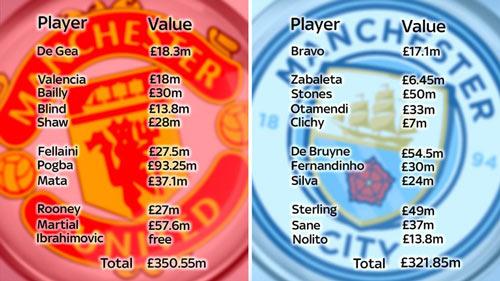 MU - Man City: Derby đắt giá nhất lịch sử bóng đá - 1
