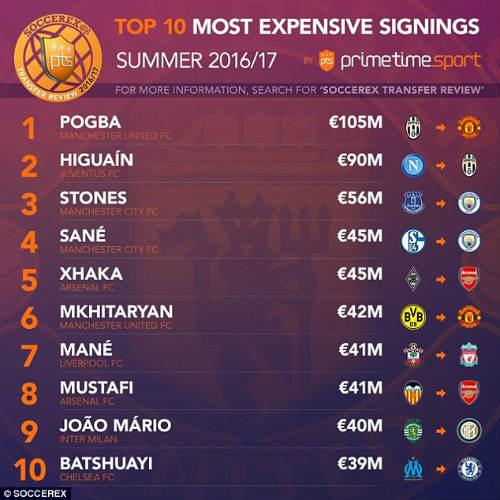 SỐC: MU lãng phí nhất Premier League - 2