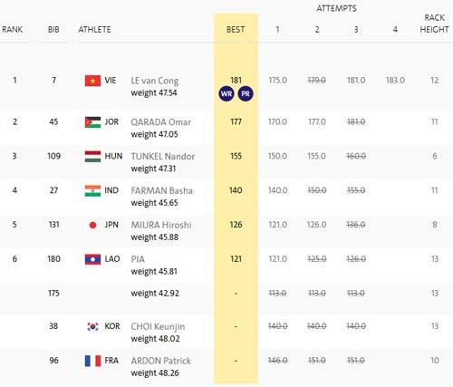 Kỳ tích Lê Văn Công: Kỷ lục thế giới, HCV Paralympic - 3