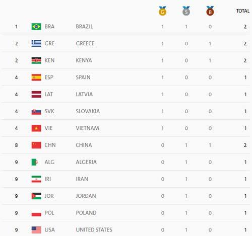 Kỳ tích Lê Văn Công: Kỷ lục thế giới, HCV Paralympic - 4