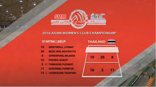Cúp bóng chuyền châu Á: CLB Việt Nam gục ngã trước người Thái - 2