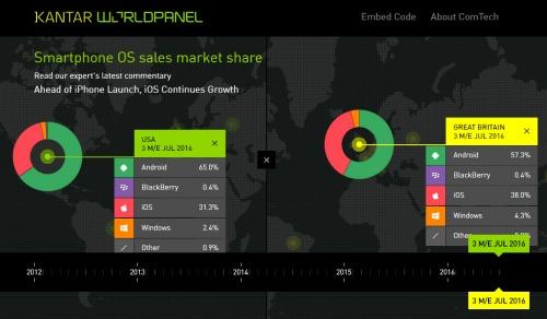 iPhone 6s là smartphone bán chạy nhất nước Mỹ và thế giới - 2