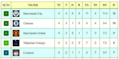 Tiêu điểm V4 NHA: Tiệc bàn thắng mừng Man City lên đỉnh - 3