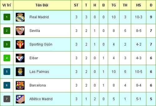 Tiêu điểm V3 La Liga: Zidane và Real thống trị năm 2016 - 4