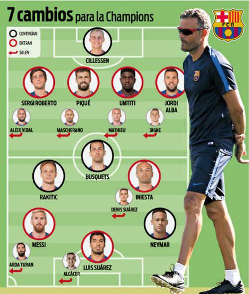 Thua sốc ở Liga, 7 sao Barca mất suất đá ở cúp C1 - 1