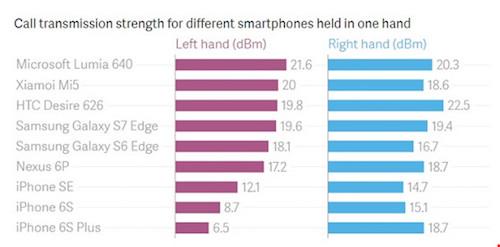 Tại sao chúng ta nên cầm smartphone bằng tay phải? - 1