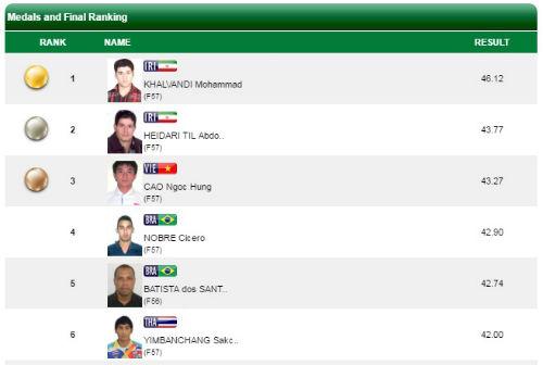Nóng Paralympic: Việt Nam thêm 2 huy chương, phá 1 kỷ lục - 2