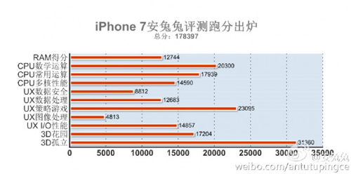 iPhone 7 có điểm sức mạnh vượt trội các đối thủ - 2