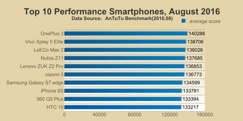 iPhone 7 có điểm sức mạnh vượt trội các đối thủ - 3