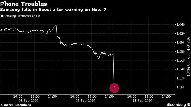 """Samsung bốc hơi 22 tỷ USD vì """"cơn ác mộng"""" Note 7 - 1"""