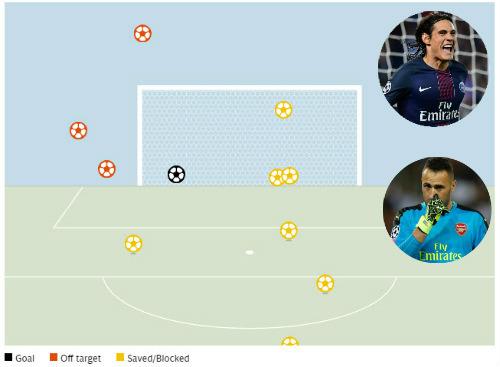 Góc chiến thuật PSG - Arsenal: Công & tội của Wenger - 3