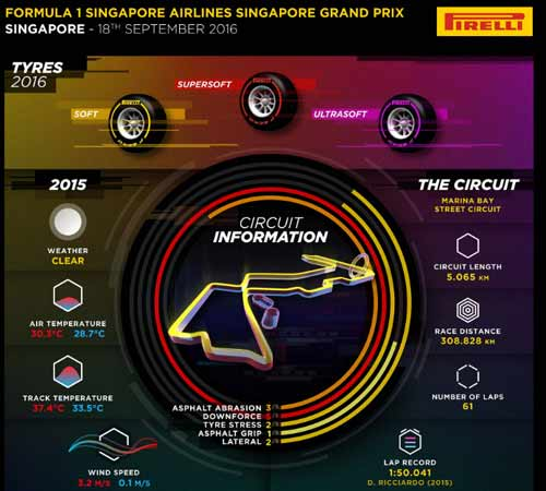 F1, Singapore GP: Tốc độ & ánh sáng - 2