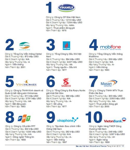 Lộ diện Top 50 thương hiệu giá trị nhất Việt Nam - 1
