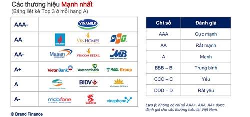 Lộ diện Top 50 thương hiệu giá trị nhất Việt Nam - 2