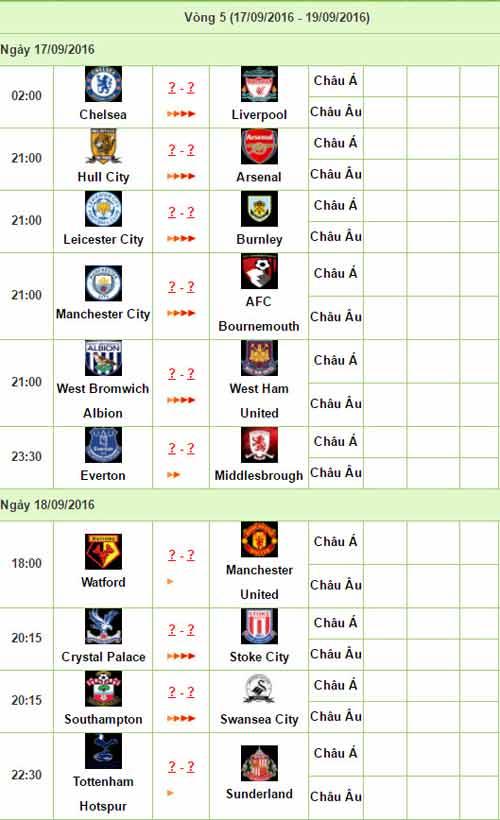 """NHA trước vòng 5: Mourinho cố mà """"bằng"""" Van Gaal - 4"""