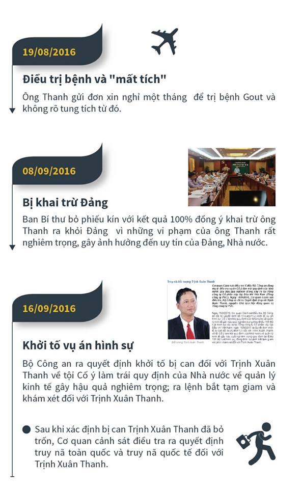 [Đồ họa]Trịnh Xuân Thanh bị truy nã: Sai phạm lộ ra thế nào? - 3