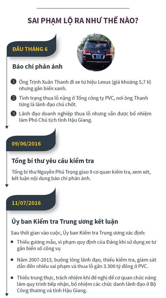 [Đồ họa]Trịnh Xuân Thanh bị truy nã: Sai phạm lộ ra thế nào? - 2
