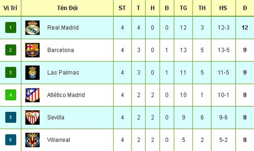 Tiêu điểm vòng 4 La Liga: Zidane và Real xứng danh bá chủ - 3