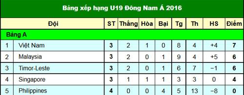 Chi tiết U19 Việt Nam - U19 Malaysia: Đẳng cấp hơn hẳn (KT) - 3