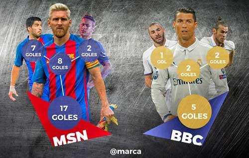 """Real – Barca: BBC đang """"ngửi khói"""" MSN - 1"""