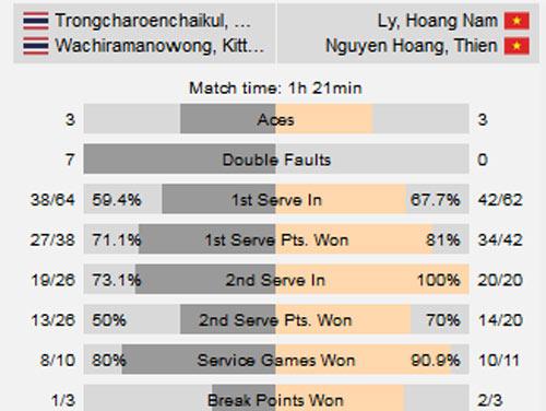 Hoàng Nam - Hoàng Thiên đả bại cặp đôi số 1 giải Việt Nam - 2