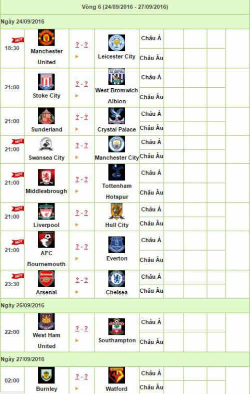 Trước vòng 6 NHA: Đại chiến Arsenal – Chelsea dự báo nảy lửa - 4