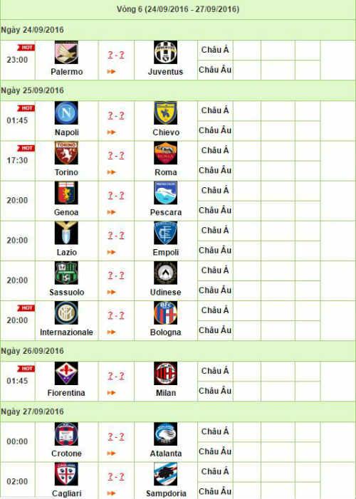 Trước vòng 6 Serie A: Sao khó đổi ngôi - 3