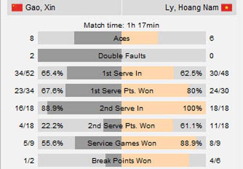 Thắng VĐV Trung Quốc, Hoàng Nam vào chung kết F5 Futures - 3