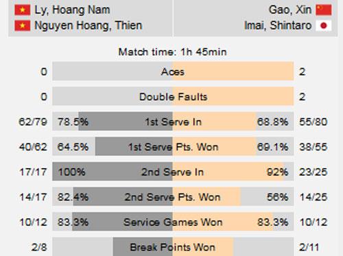 Tuyệt đỉnh: Hoàng Nam - Hoàng Thiên vô địch Men's Futures VN - 2