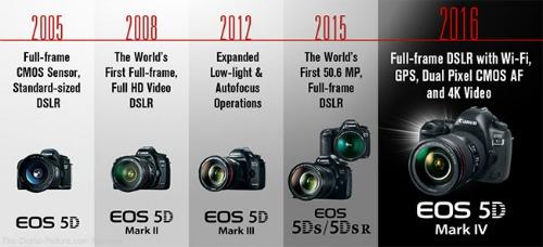 """Canon EOS 5D Mark IV: cấu hình mạnh, giá """"ngon"""" - 1"""