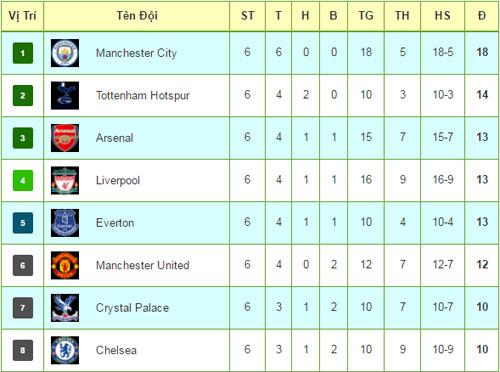 Tiêu điểm vòng 6 NHA: Biết thời thế như Mourinho - 3