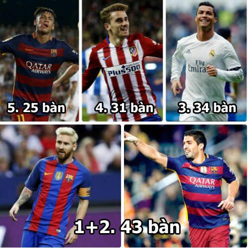 """Vượt Messi - Ronaldo, Suarez là """"vua ghi bàn 2016"""" - 1"""