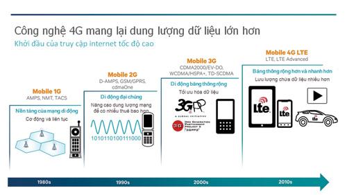Mạng 4G – tâm điểm của năm 2016 - 2