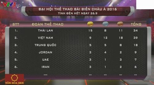 ABG ngày 2: Việt Nam xếp trên Trung Quốc - 2
