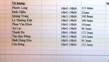 Nơi nào ngập nặng nhất Sài Gòn, chiều qua? - 1