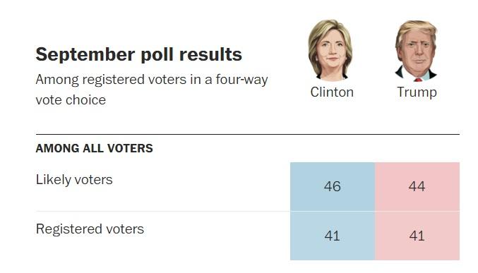 Bình chọn sau tranh luận trực tiếp: bà Clinton thắng ngọt - 2