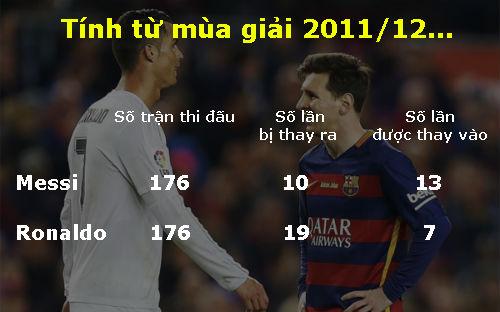 Không ra sân, Messi im ắng nhưng giận dữ như Ronaldo - 2