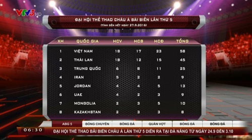 ABG ngày 3: 18 HCV, Việt Nam thống trị bảng xếp hạng - 2