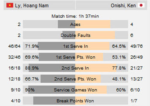Hạ tay vợt dưới cơ, Hoàng Nam vào tứ kết F6 Việt Nam - 2