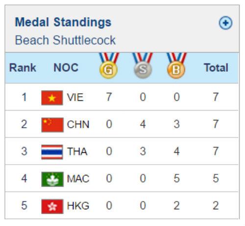 Việt Nam thắng Trung Quốc ở môn thể thao vô địch thế giới - 2