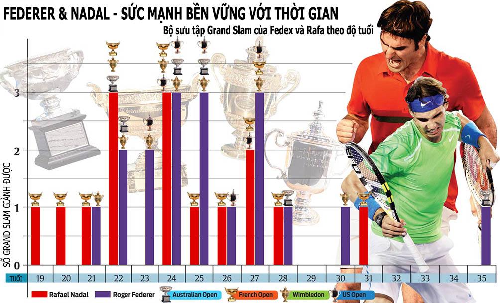 Wimbledon, Federer đại chiến Nadal: 2 vua 1 cõi - 1