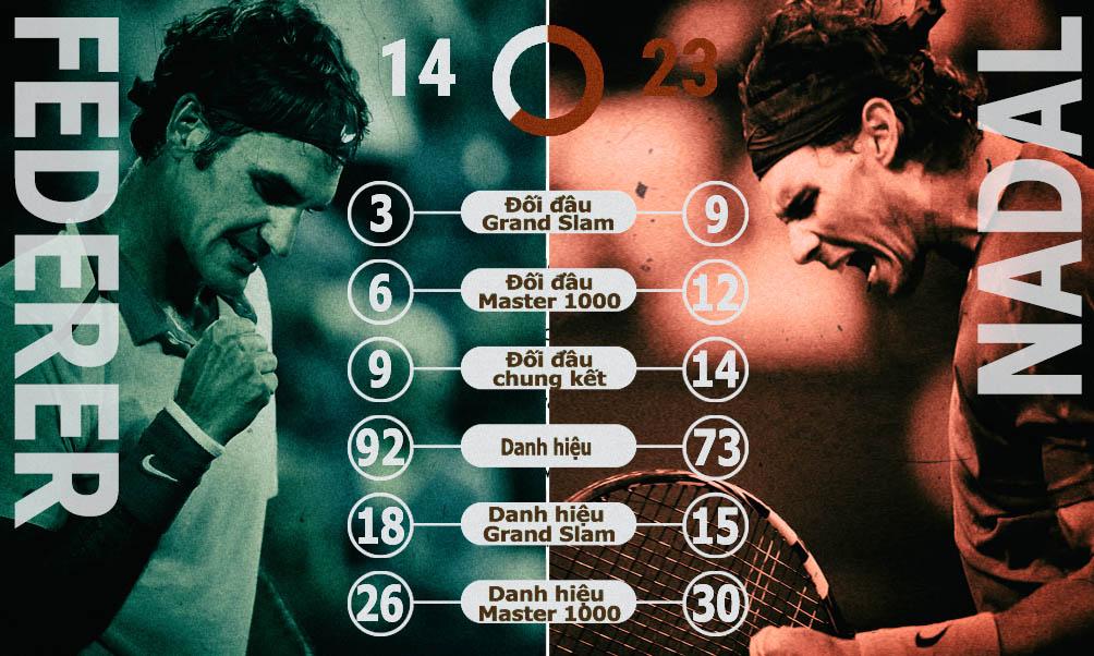 Wimbledon, Federer đại chiến Nadal: 2 vua 1 cõi - 2